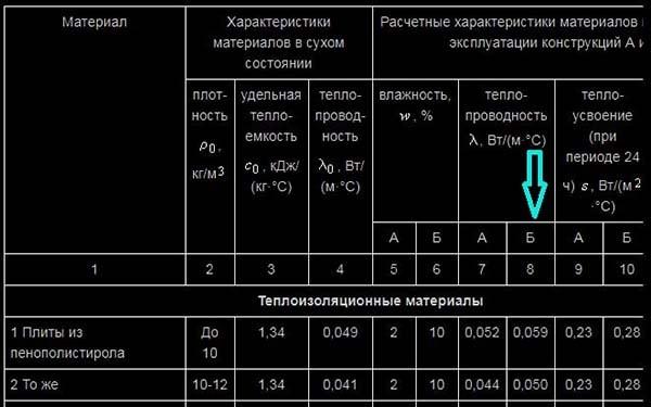Tablica-teploprovodnosti-SNiP.jpg
