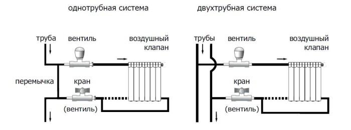 odnotrubnaya-i-dvuhtrubnaya-sistemy-otopleniya1.jpg