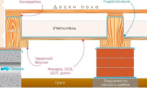 Tehnologiya-formirovaniya-teplogo-pola.jpg