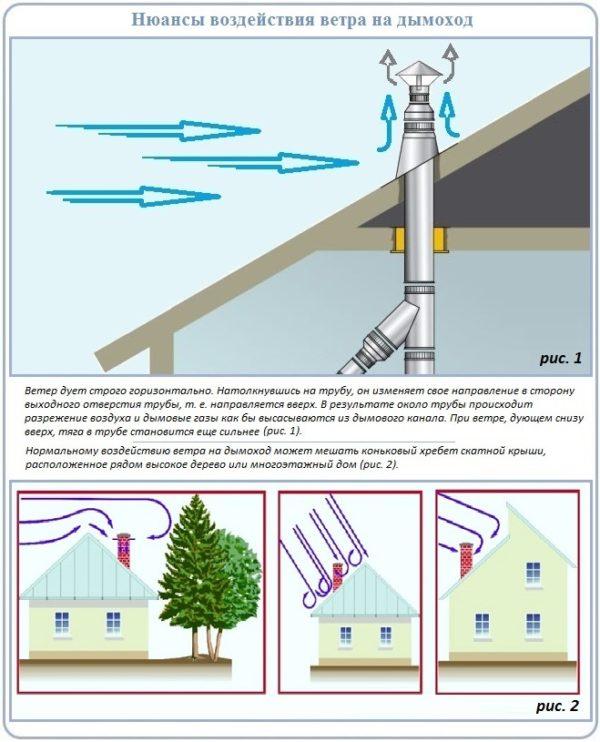Nyuansy-vozdeystviya-na-dymokhod-vetra-vysokikh-gustykh-derevev-i-sten-600x742.jpg