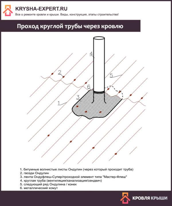 Prokhod-krugloy-truby-cherez-krovlyu-600x720.jpg