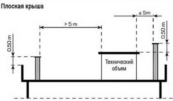 Vysota-dymokhoda-na-ploskoy-kryshe-600x350.jpg