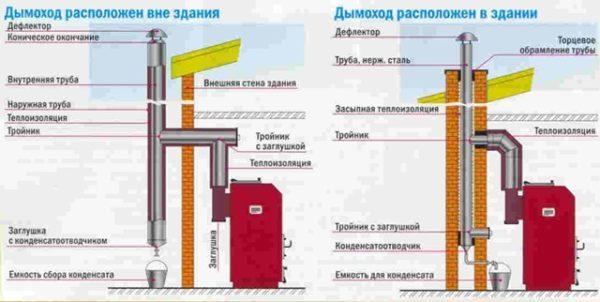 Dymokhod-dlya-tverdotoplivnogo-kotla-600x302.jpg