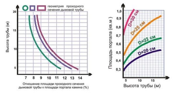 Otnoshenie-ploshhadi-prokhodnogo-secheniya-dymovoy-truby-k-ploshhadi-portala-kamina-600x321.jpg