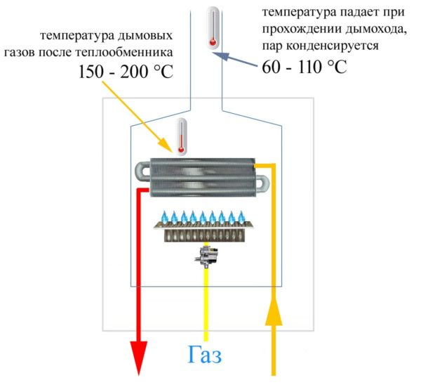 Skhema-gazovogo-kotla-i-temperatura-dymovykh-gazov-600x548.jpg