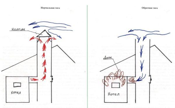 Process-otvoda-produktov-goreniya-600x372.jpg