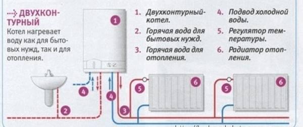 gazovyiy-dvuhkonturnyiy-kotel-shema.jpg