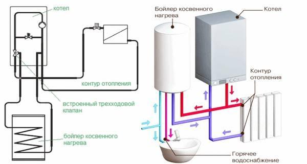 odnokonturnyiy-gazovyiy-kotel-s-boylerom.jpg