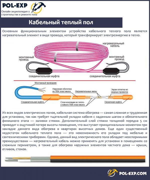 Kabelnyj-teplyj-pol-600x720.jpg