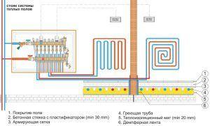 Shema-raspolozheniya-vodyanogo-teplogo-pola-300x181.jpg
