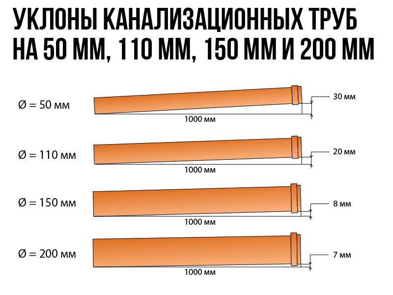 Uklon-kanalizacionnyh-trub-na-50-mm-110-mm-150-mm-i-200-mm.jpg