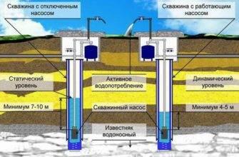 staticheskiy-i-dinamicheskiy-uroven-vody-v-skvazhine-335x220.jpg
