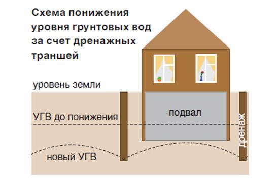 uroven-gruntovuh-vod1-250x166.jpg