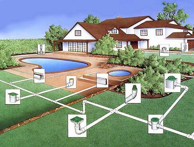 Схема дренажа вокруг дома виды и правила проектирования