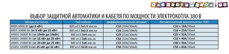 10-Vybor-avtomata-i-kabelja-po-moshhnosti-jelektrokotla-380-V.jpg