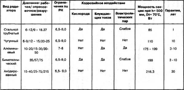 tablica-sravnenija-tipov-radiatorov1.jpg