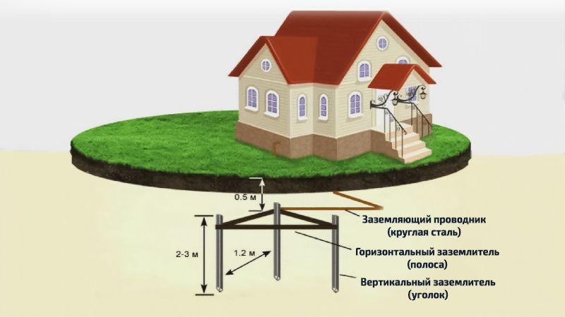 Trebovaniya-k-zazemleniju-elektrodnogo-kotla.jpg