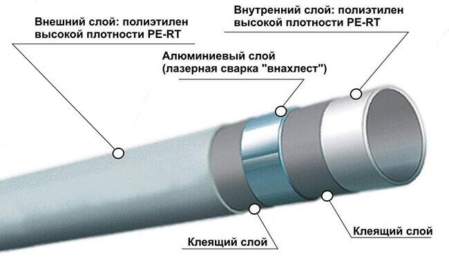 Struktura-metalloplastikovoy-truby.jpg