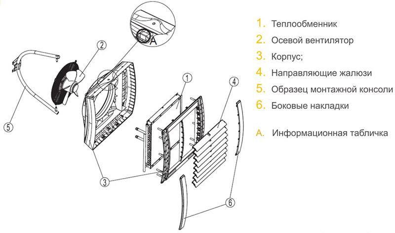Teploventilyatory.jpg