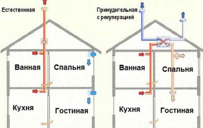 kak-sdelat-ventilyaciu-v-chastnom-dome-3.jpg
