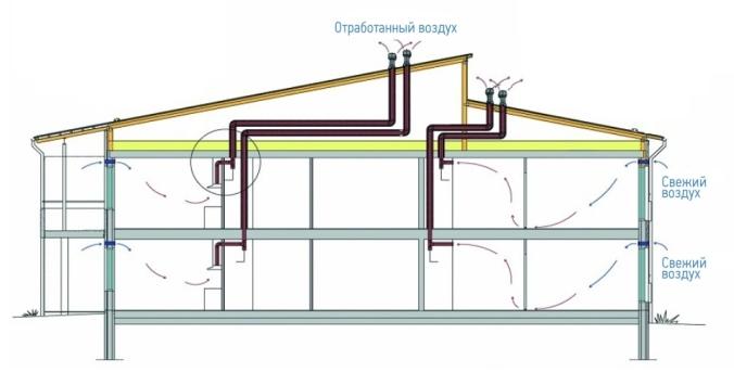 kak-sdelat-ventilyaciu-v-chastnom-dome-1.jpg