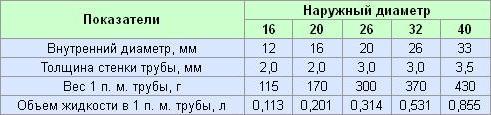 metalloplastikovy-e-truby--dlya-otopleniya-diametry-.jpg