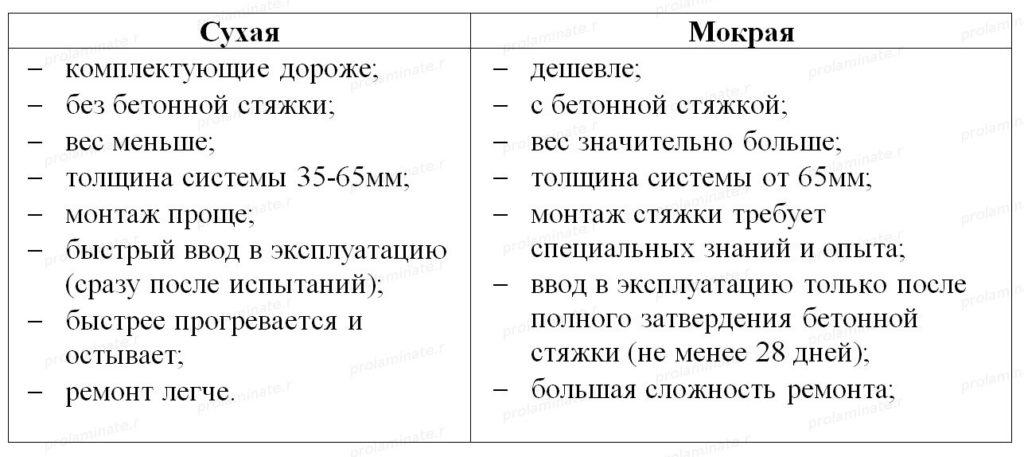 tehnologii_montaja_vodyanogo_teplogo_pola-1024x457.jpg