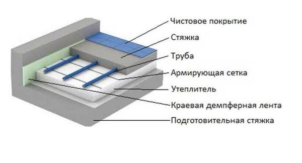 vodyanoj_tepliy_pol_600x324.jpg