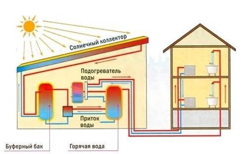 solnechnyy-kollektor-svoimi-rukami-1.jpg