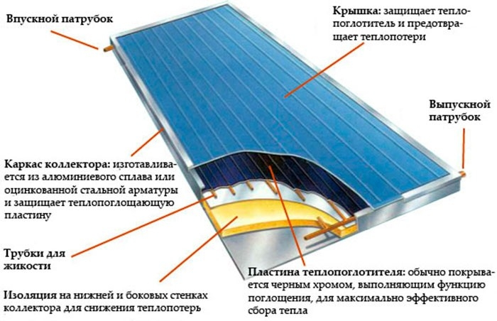 solnechnyy-kollektor-svoimi-rukami-7.jpg