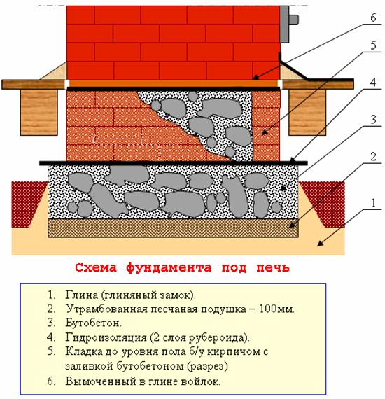 shema-butovogo-fundamenta-pechi.jpg