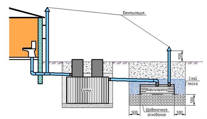 ventilyatsiya-septika-shema.jpg