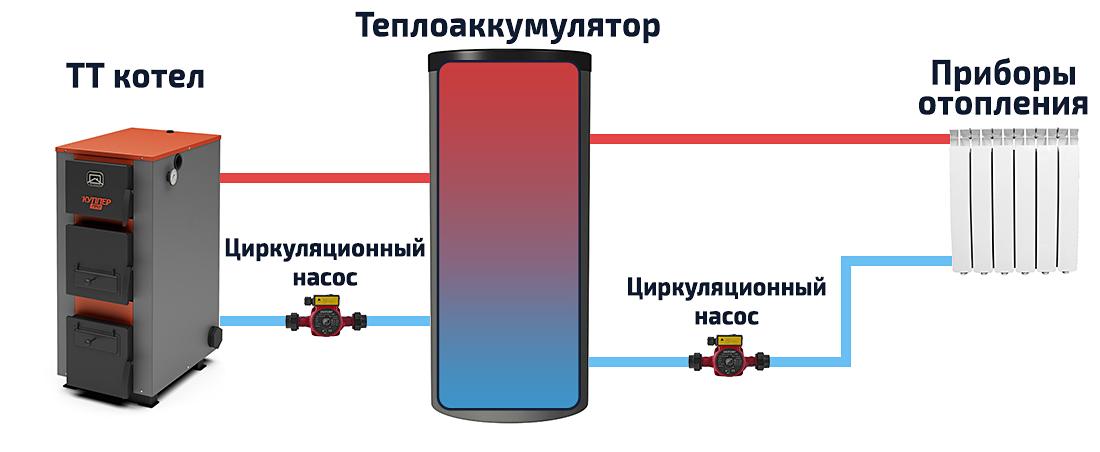 Princip-raboty-sistemy-otopleniya-s-bojlerom-kosvennogo-nagreva.jpg