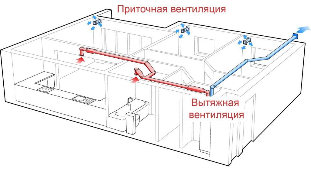 Сзема-вытяжной-и-приточной-принудительной-вентиляции-1024x579.jpg