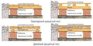 Ustroystvo_pola_v_chastnom_dome_3_13111140-300x150.jpg