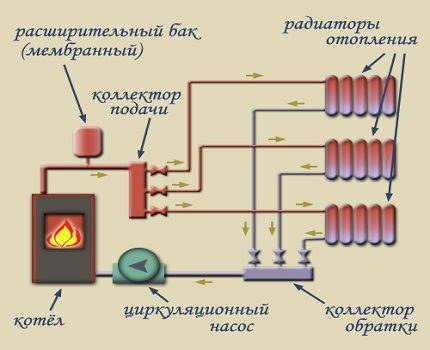 shema-otopleniya-s-prinuditelnoy-cirkuljaciej-430x350.jpg
