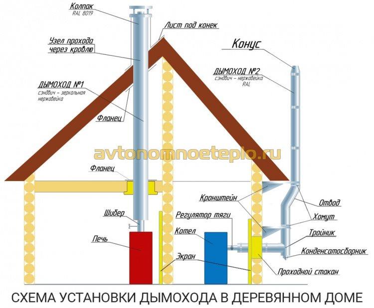 1479048735_shema-ustanovki-vneshnego-i-vnutrennego-dymohoda.jpg