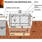 shema-fundamenta-pod-pech-150x150.jpg