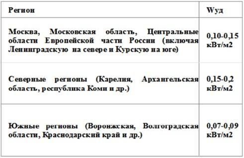 udelnaya_moshnost.jpg