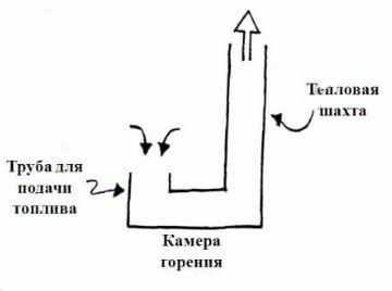 podovaya-pech-svoimi-721E.jpg