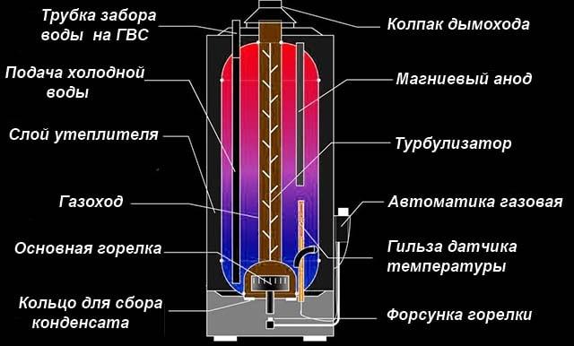 Ustrojstvo-gazovogo-bojlera-dlja-nagreva-vody.jpg