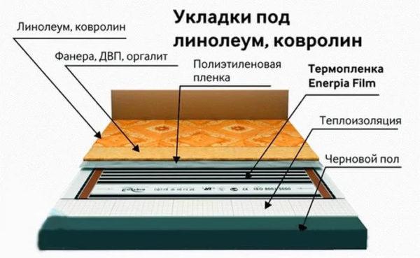 Teplyj-pol-pod-linolium-600x369.jpg