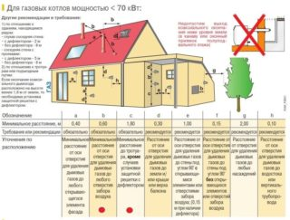 Trebovaniya-k-gazovyim-kotelnyim-320x243.jpg