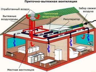 pritochno-vytyazhnaya-ventilyaciya-ustrojstvo-primenenie-i-sovety-po-vyboru-11.jpg