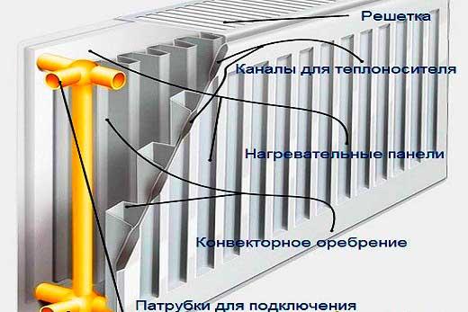 konstrukciya-stalnyh-radiatorov.jpg