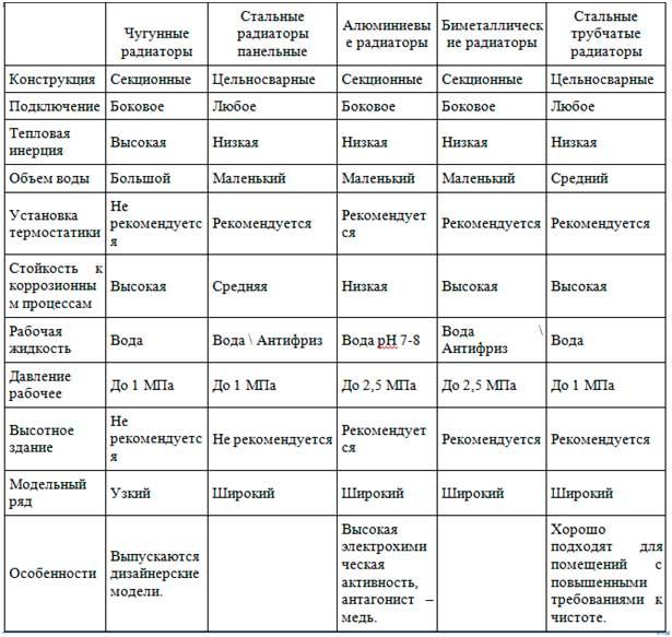 tablica-sravneniya-bimetallicheskie-i-stalnyh-radiatorov.jpg