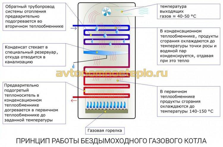 1466008048_princip-raboty-bezdymohodnogo-turbirovannogo-gazovogo-kotla.jpg