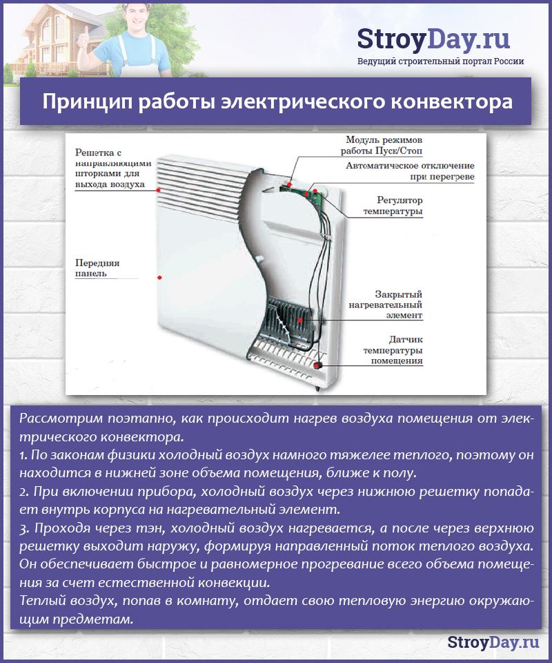 Принцип-работы-электрического-конвектора.jpg