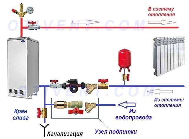 Podkljuchenie-podpitki-k-sisteme-otoplenija.jpg