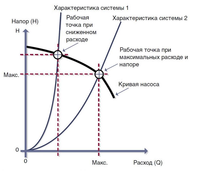 primer-diagrammy-s-otmechennymi-rabochimi-tochkami.png